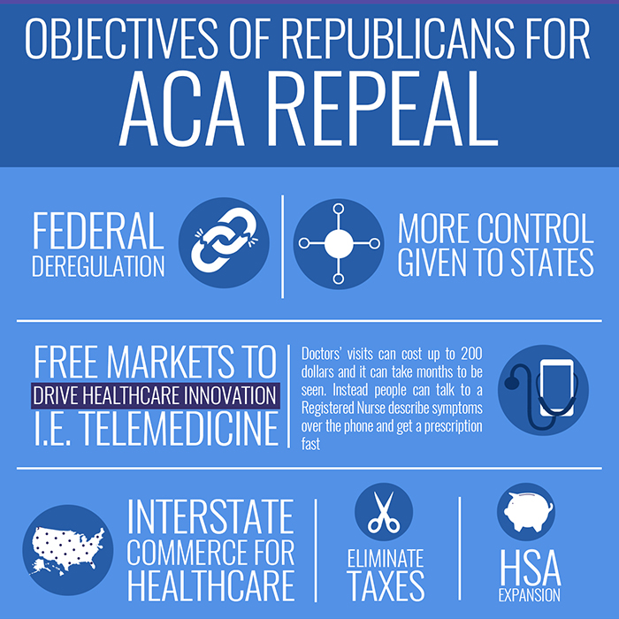 Republicans Objectives for ACA Repeal