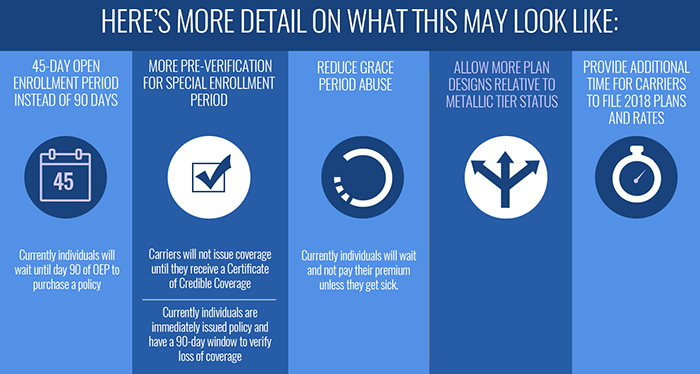 How Proposed ACA Changes May look like